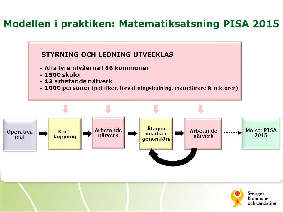 Modellen i praktiken: Matematiksatsning PISA 2015 Kart- läggning Arbetande nätverk Åtagna insatser genomförs STYRNING OCH LEDNING UTVECKLAS - Alla fyr