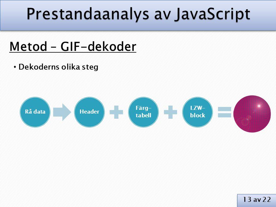 Metod – GIF-dekoder • Dekoderns olika steg Rå dataHeader Färg- tabell LZW- block