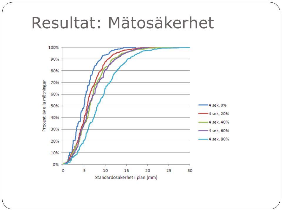 Resultat: Mätosäkerhet
