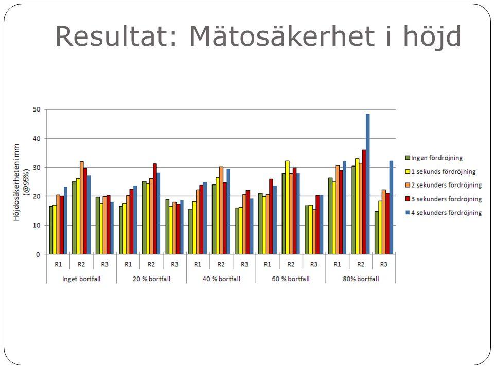 Resultat: Mätosäkerhet i höjd