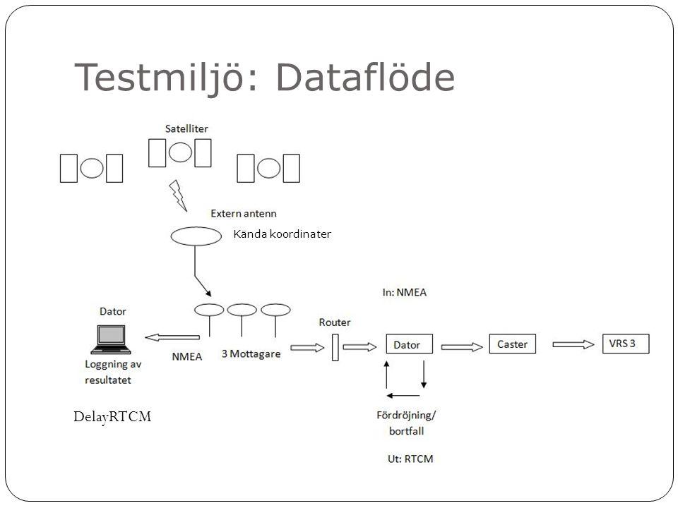 Testmiljö: Dataflöde DelayRTCM Kända koordinater