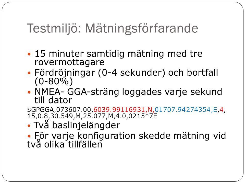 Testmiljö: Mätningsförfarande  15 minuter samtidig mätning med tre rovermottagare  Fördröjningar (0-4 sekunder) och bortfall (0-80%)  NMEA- GGA-str
