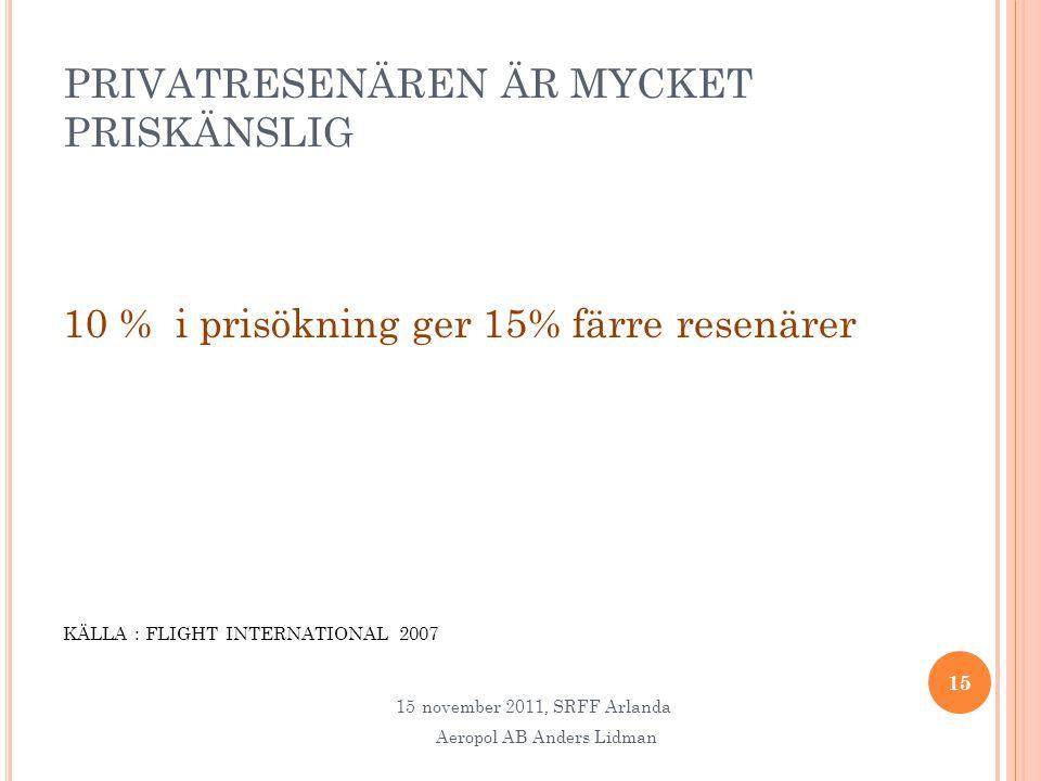PRIVATRESENÄREN ÄR MYCKET PRISKÄNSLIG 10 % i prisökning ger 15% färre resenärer KÄLLA : FLIGHT INTERNATIONAL 2007 15 15november 2011, SRFF Arlanda Aeropol AB Anders Lidman