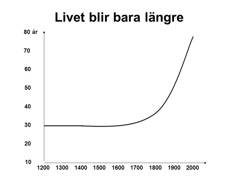 Livet blir bara längre 1800200017001600150014001300 20 1900 60 50 40 1200 30 80 år 10 70
