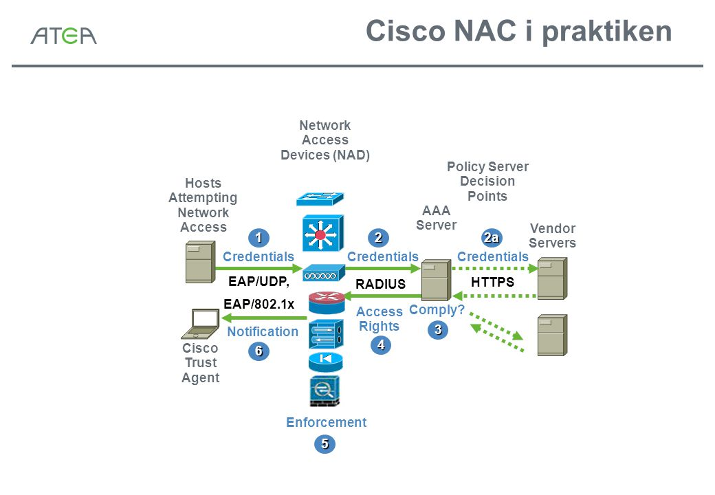 Cisco NAC i praktiken AAA Server Vendor Servers Hosts Attempting Network Access Network Access Devices (NAD) Policy Server Decision Points Credentials EAP/UDP, EAP/802.1x RADIUS Credentials HTTPS Access Rights Notification Cisco Trust Agent 1 Comply.