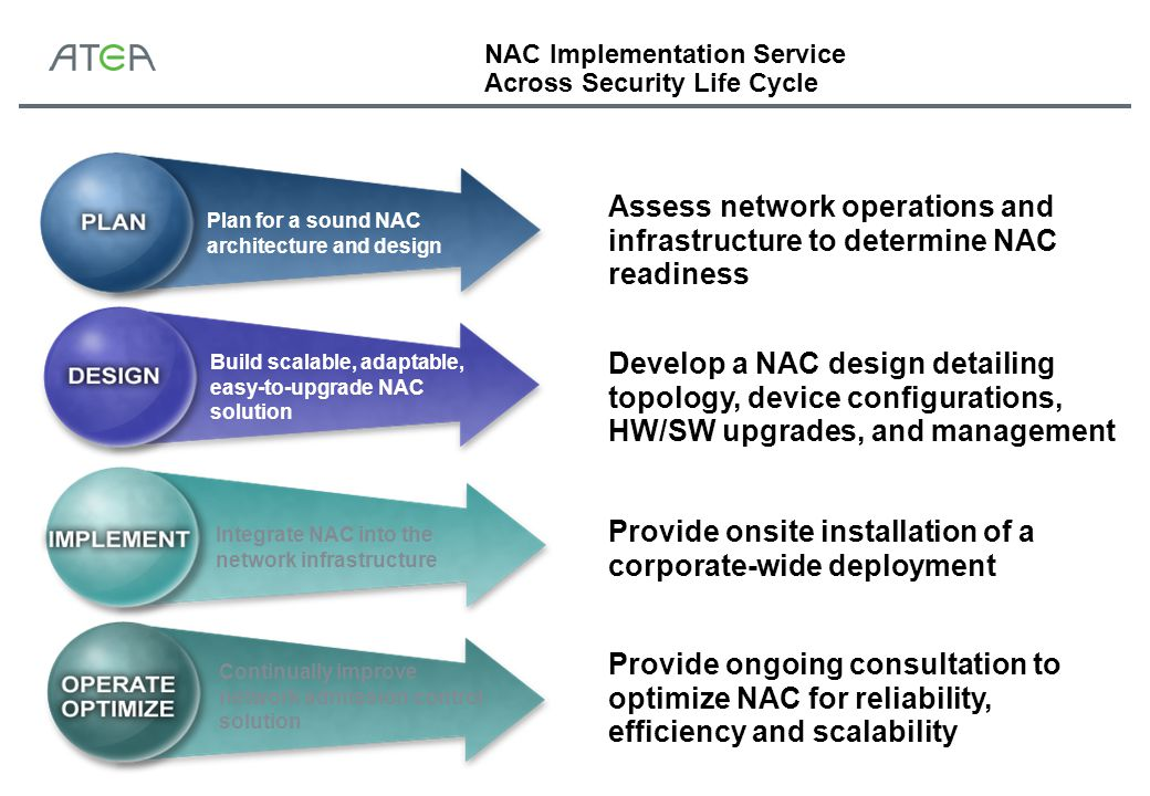 Continually improve network admission control solution NAC Implementation Service Across Security Life Cycle Plan for a sound NAC architecture and design Build scalable, adaptable, easy-to-upgrade NAC solution Integrate NAC into the network infrastructure Assess network operations and infrastructure to determine NAC readiness  Develop a NAC design detailing topology, device configurations, HW/SW upgrades, and management  Provide onsite installation of a corporate-wide deployment  Provide ongoing consultation to optimize NAC for reliability, efficiency and scalability