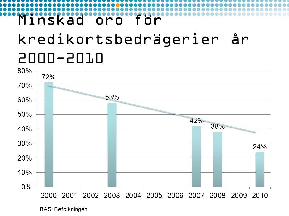 Minskad oro för kredikortsbedrägerier år 2000-2010 BAS: Befolkningen