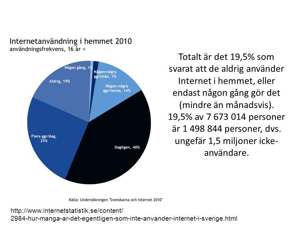 Totalt är det 19,5% som svarat att de aldrig använder Internet i hemmet, eller endast någon gång gör det (mindre än månadsvis).
