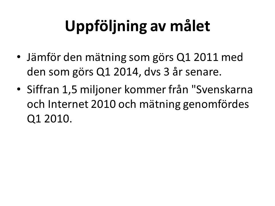 Uppföljning av målet • Jämför den mätning som görs Q1 2011 med den som görs Q1 2014, dvs 3 år senare.