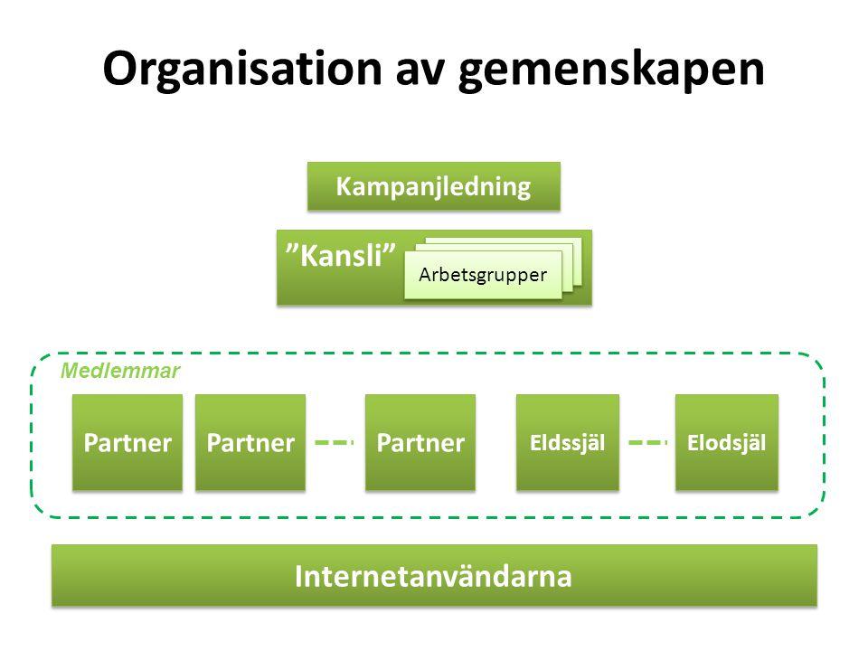 Organisation av gemenskapen Kansli Kampanjledning Arbetsgrupper Partner Elodsjäl Internetanvändarna Eldssjäl Partner Medlemmar
