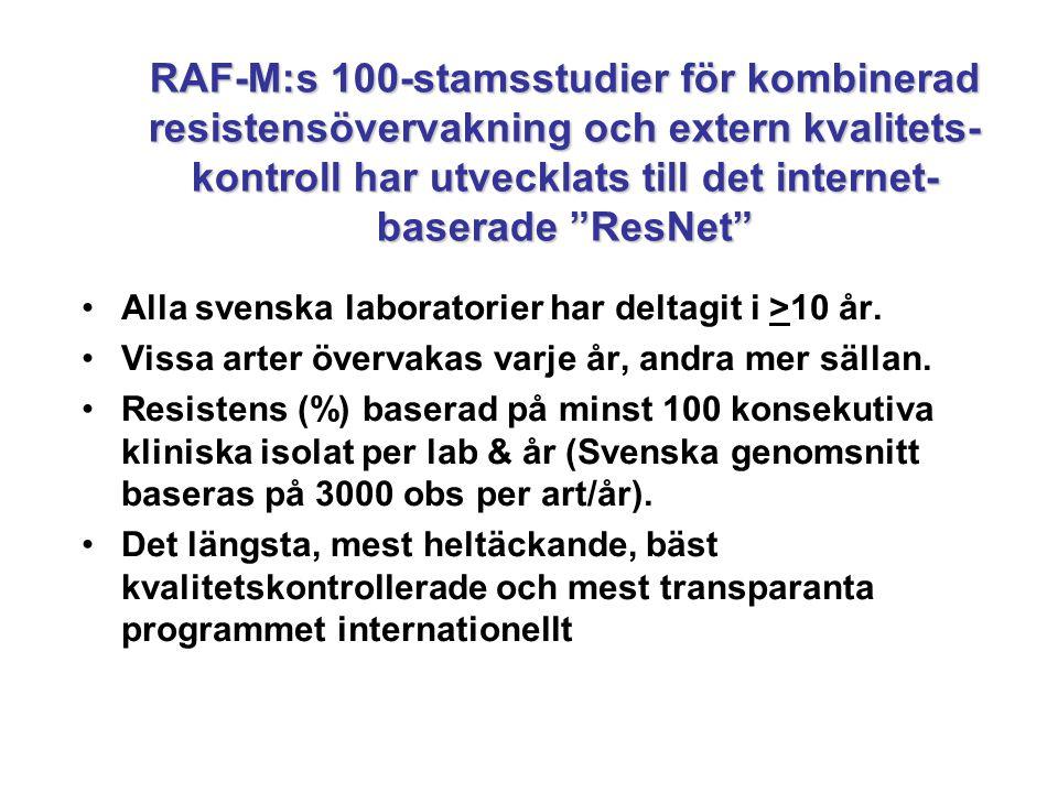 •Alla svenska laboratorier har deltagit i >10 år. •Vissa arter övervakas varje år, andra mer sällan. •Resistens (%) baserad på minst 100 konsekutiva k