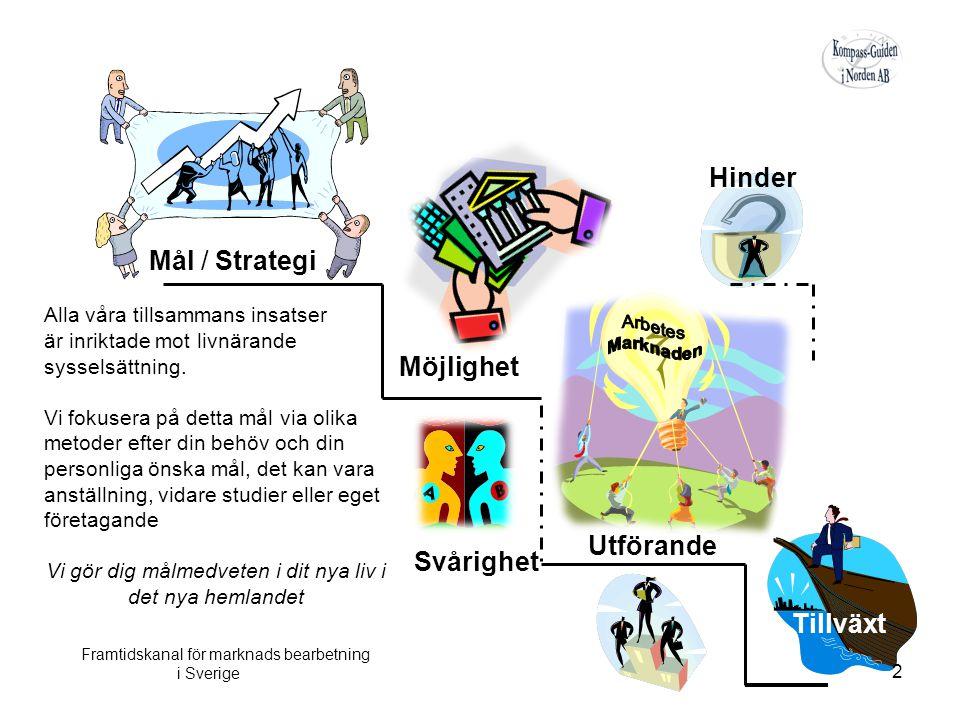 Hinder Svårighet Möjlighet Utförande Tillväxt Mål / Strategi Framtidskanal för marknads bearbetning i Sverige Alla våra tillsammans insatser är inriktade mot livnärande sysselsättning.