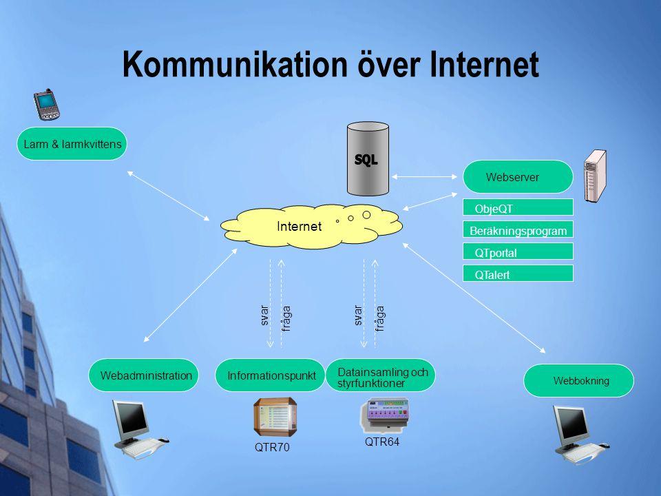 Kommunikation över Internet Internet fråga svar QTR64 Informationspunkt ObjeQT Beräkningsprogram QTportal QTalert Datainsamling och styrfunktioner QTR