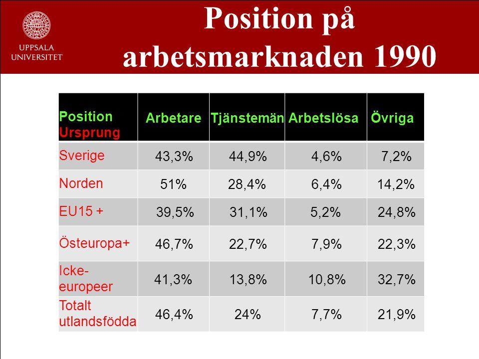 Position på arbetsmarknaden 1990 Position Ursprung ArbetareTjänstemän Arbetslösa Övriga Sverige 43,3% 44,9% 4,6% 7,2% Norden51%28,4% 6,4%14,2% EU15 +