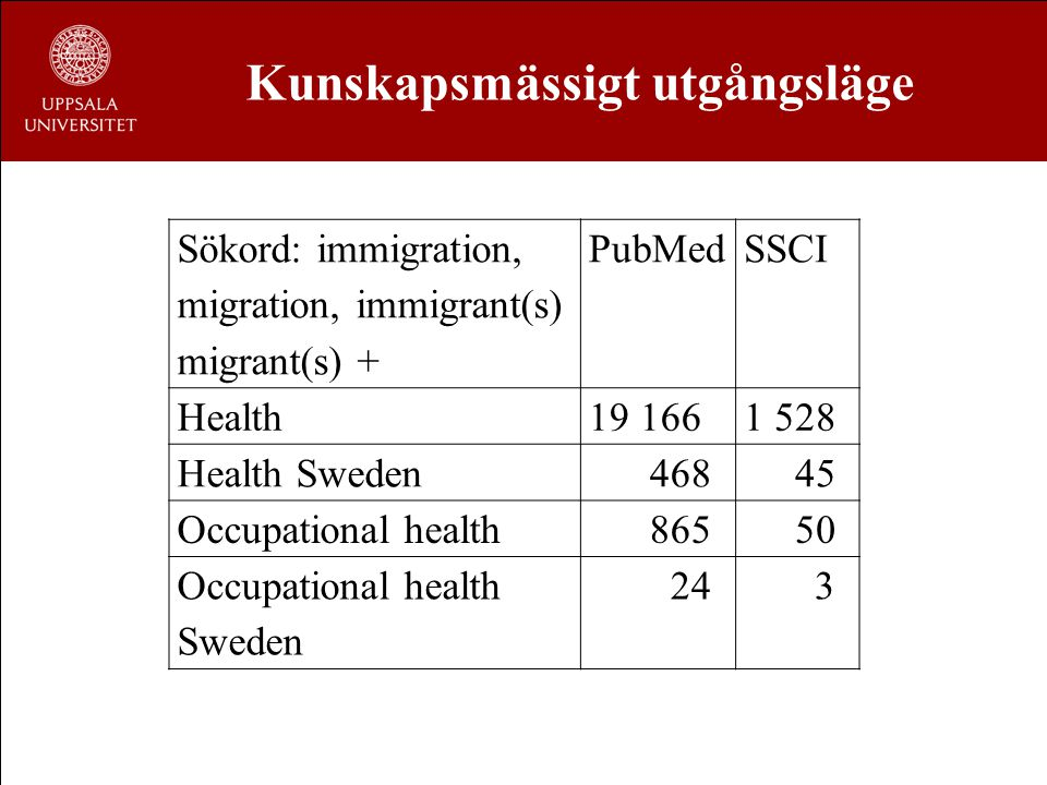 Sökord: immigration, migration, immigrant(s) migrant(s) + PubMedSSCI Health19 1661 528 Health Sweden 468 45 Occupational health 865 50 Occupational health Sweden 24 3 Kunskapsmässigt utgångsläge