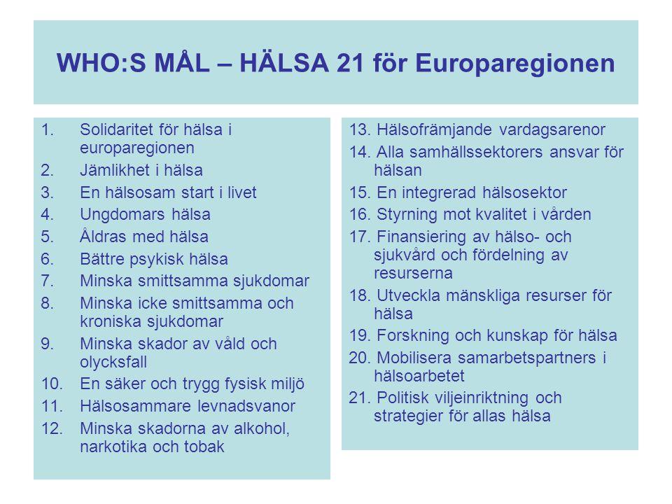 WHO:S MÅL – HÄLSA 21 för Europaregionen 1.Solidaritet för hälsa i europaregionen 2.Jämlikhet i hälsa 3.En hälsosam start i livet 4.Ungdomars hälsa 5.Å