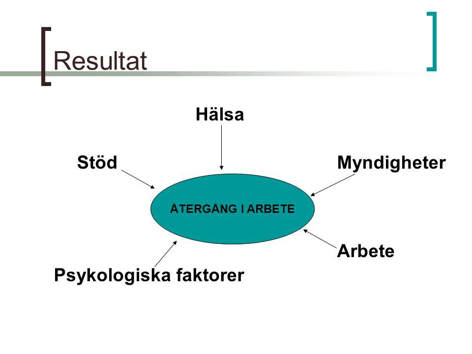 Resultat Hälsa StödMyndigheter Arbete Psykologiska faktorer ÅTERGÅNG I ARBETE