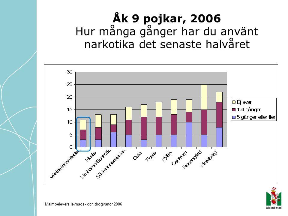 Åk 9 pojkar, 2006 Hur många gånger har du använt narkotika det senaste halvåret Malmöelevers levnads- och drogvanor 2006