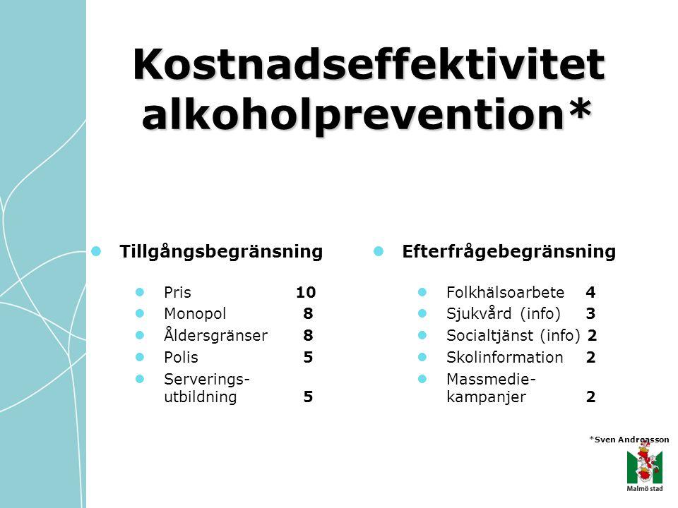 Kostnadseffektivitet alkoholprevention*  Tillgångsbegränsning  Pris 10  Monopol 8  Åldersgränser 8  Polis 5  Serverings- utbildning 5  Efterfrå