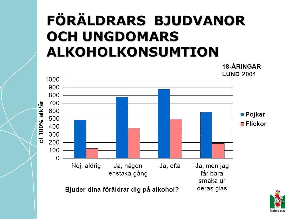 FÖRÄLDRARS BJUDVANOR OCH UNGDOMARS ALKOHOLKONSUMTION 18-ÅRINGAR LUND 2001