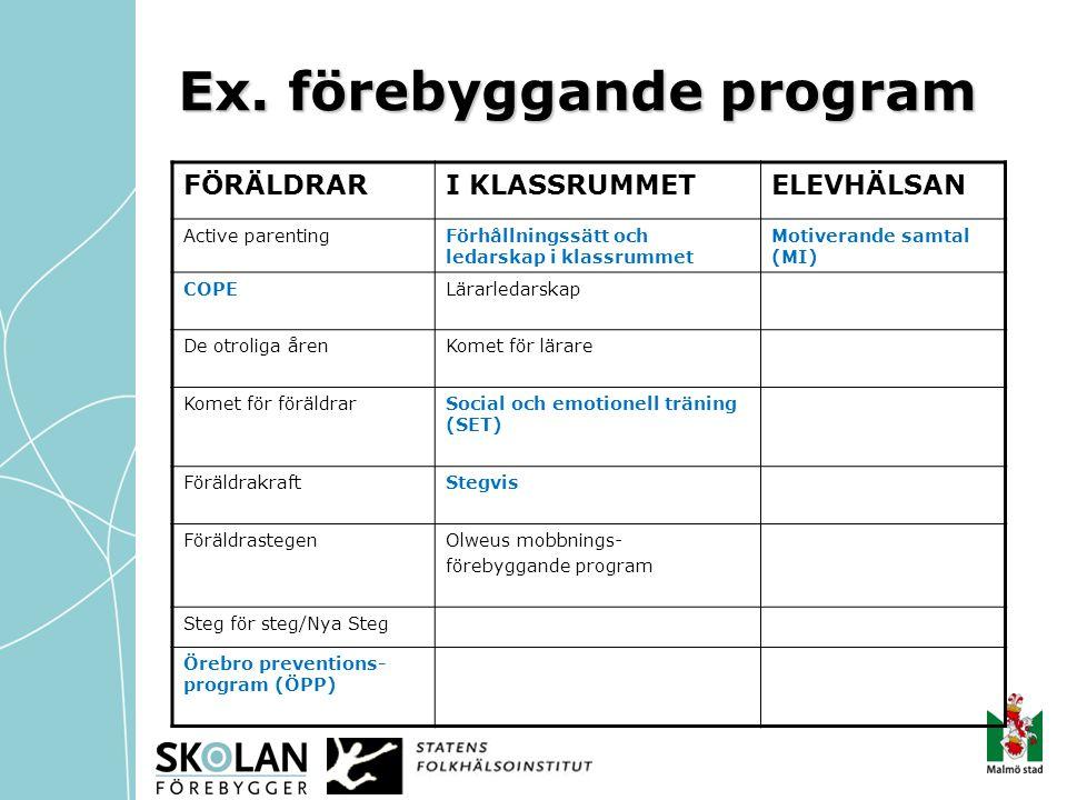 Ex. förebyggande program FÖRÄLDRARI KLASSRUMMETELEVHÄLSAN Active parentingFörhållningssätt och ledarskap i klassrummet Motiverande samtal (MI) COPELär