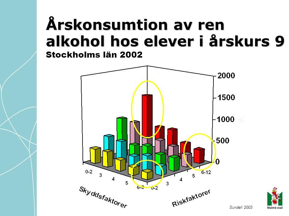 Kombinationen av tre riskfaktorer % som har provat narkotika Sundell 2004