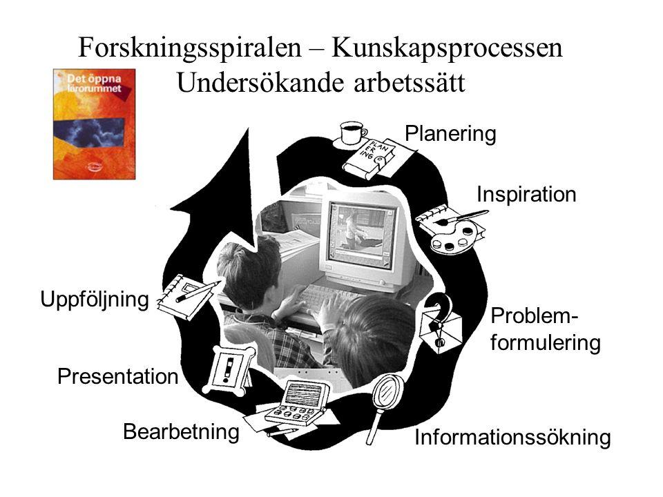 Forskningsspiralen – Kunskapsprocessen Undersökande arbetssätt Planering Presentation Uppföljning Inspiration Problem- formulering Informationssökning Bearbetning
