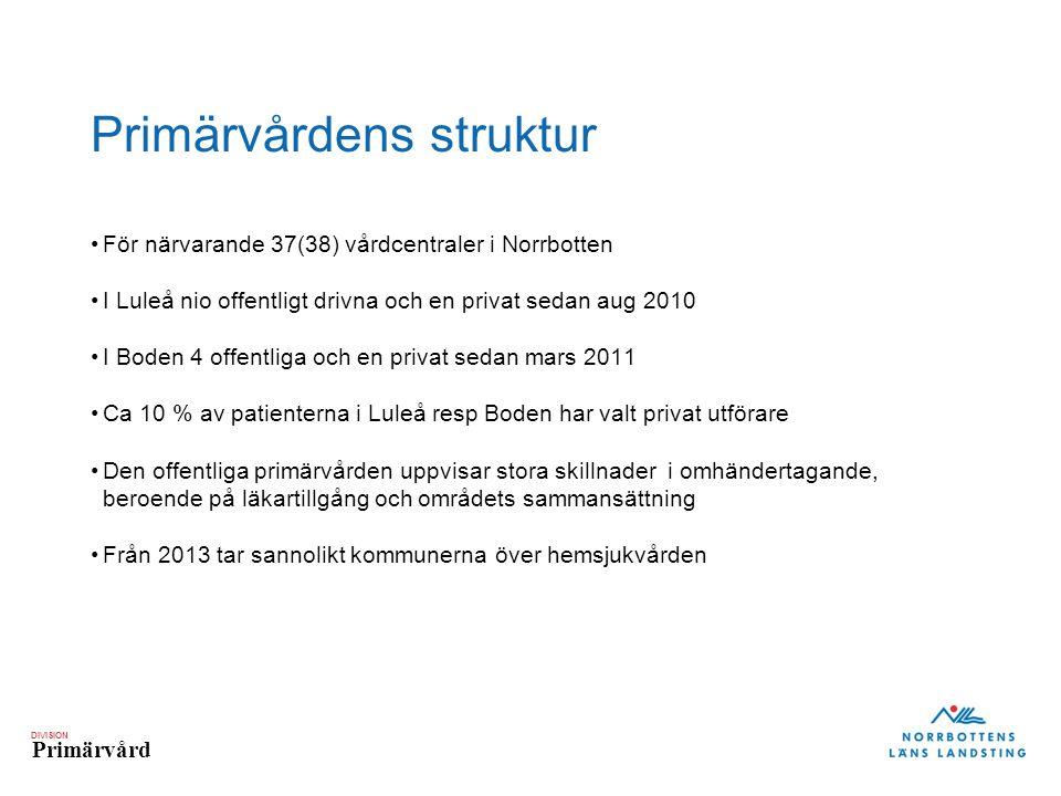 DIVISION Primärvård Primärvårdens struktur •För närvarande 37(38) vårdcentraler i Norrbotten •I Luleå nio offentligt drivna och en privat sedan aug 20