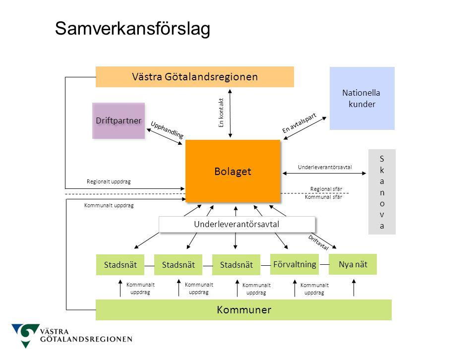 Kommunal sfär Regional sfär Västra Götalandsregionen Bolaget Regionalt uppdrag Nya nät Kommuner Stadsnät Förvaltning Stadsnät Kommunalt uppdrag Skanov