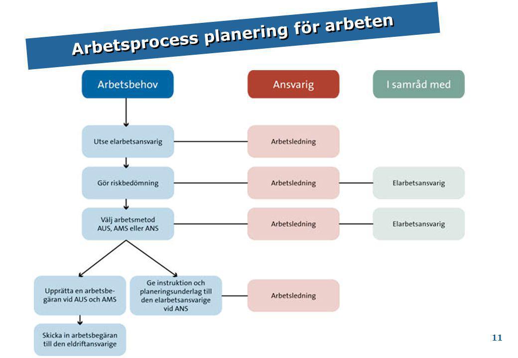 BVF 1921 Kap 6.1.3 Arbetsprocess planering för arbeten 11