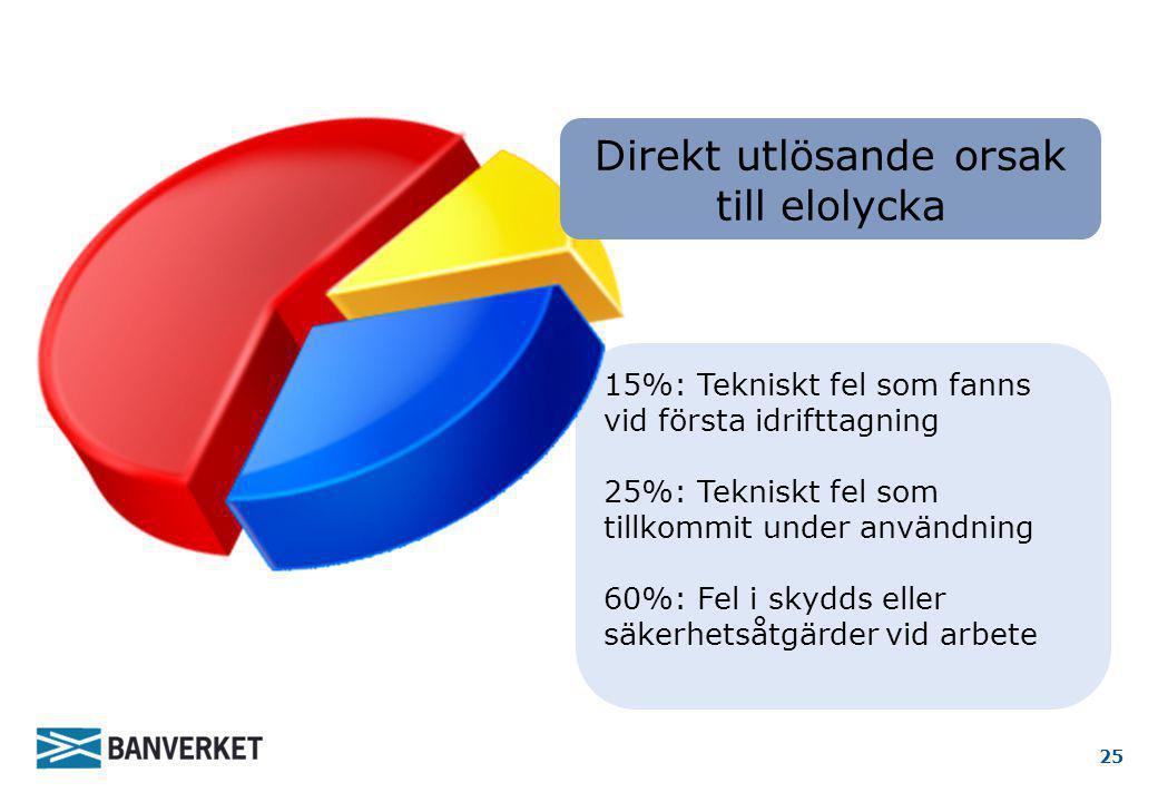 15%: Tekniskt fel som fanns vid första idrifttagning 25%: Tekniskt fel som tillkommit under användning 60%: Fel i skydds eller säkerhetsåtgärder vid a