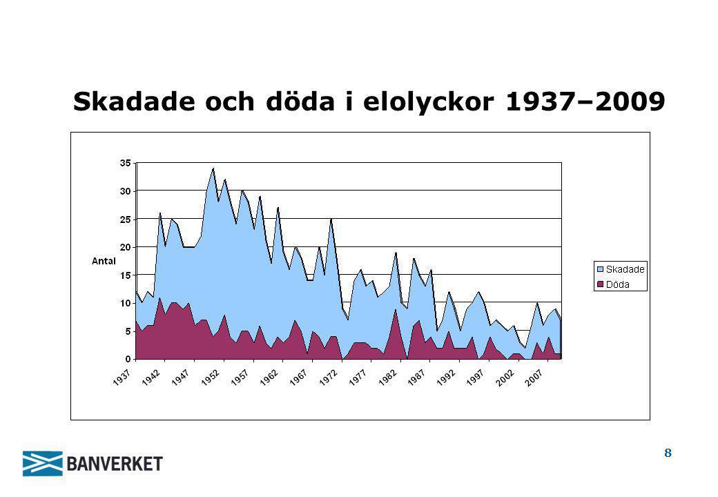 8 Skadade och döda i elolyckor 1937–2009