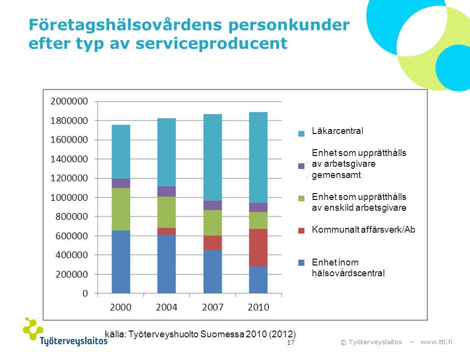 © Työterveyslaitos – www.ttl.fi Företagshälsovårdens personkunder efter typ av serviceproducent källa: Työterveyshuolto Suomessa 2010 (2012) 17 Läkarc