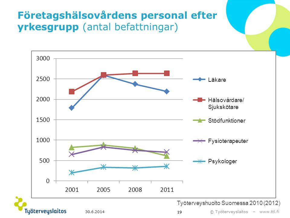 © Työterveyslaitos – www.ttl.fi 30.6.2014 19 Företagshälsovårdens personal efter yrkesgrupp (antal befattningar) Työterveyshuolto Suomessa 2010 (2012)