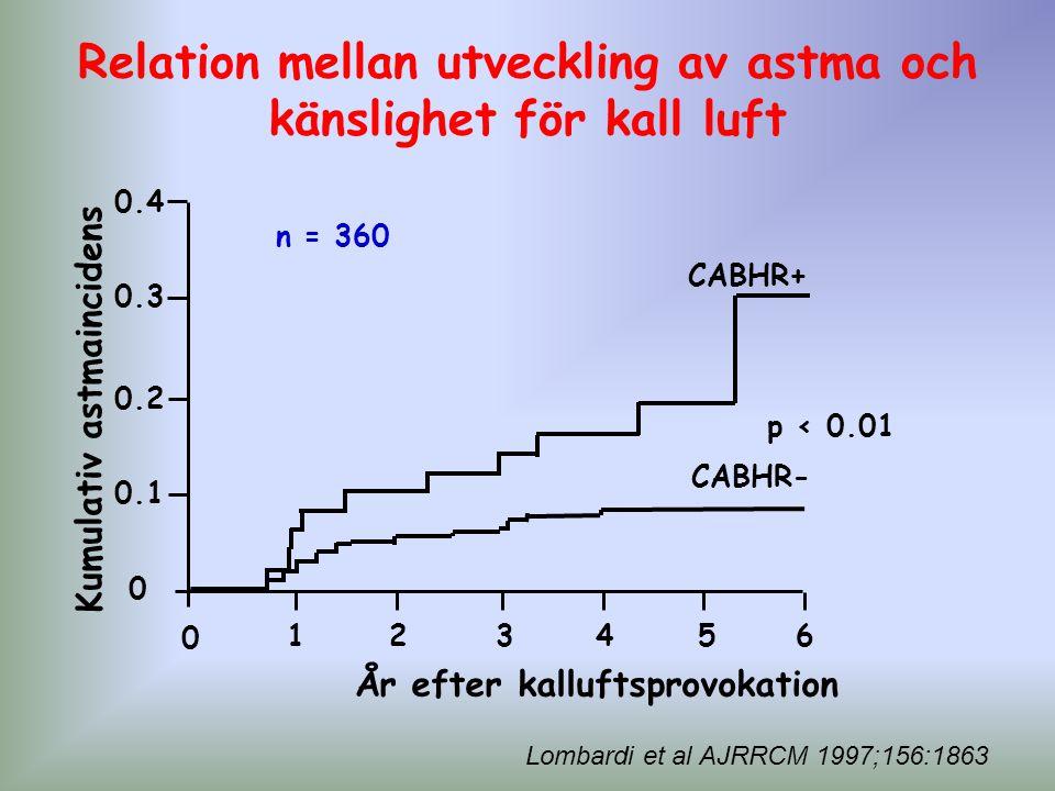 Lombardi et al AJRRCM 1997;156:1863 123 4 5 6 År efter kalluftsprovokation CABHR+ CABHR- Kumulativ astmaincidens 0 0 0.1 0.2 0.3 0.4 n = 360 p < 0.01