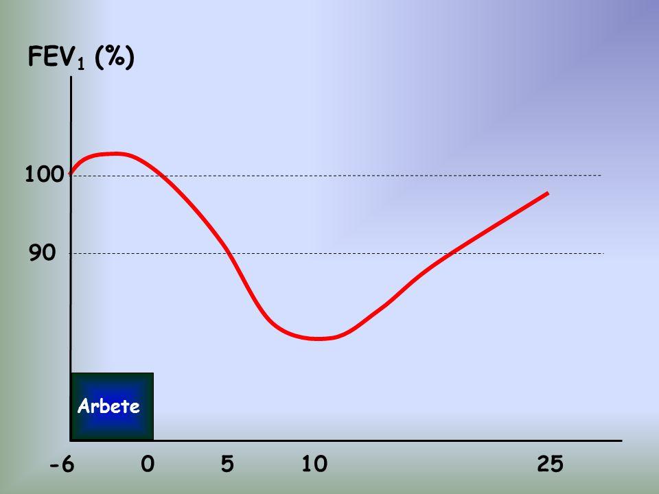 FEV 1 (%) 100 90 Arbete -6 0 5 10 25