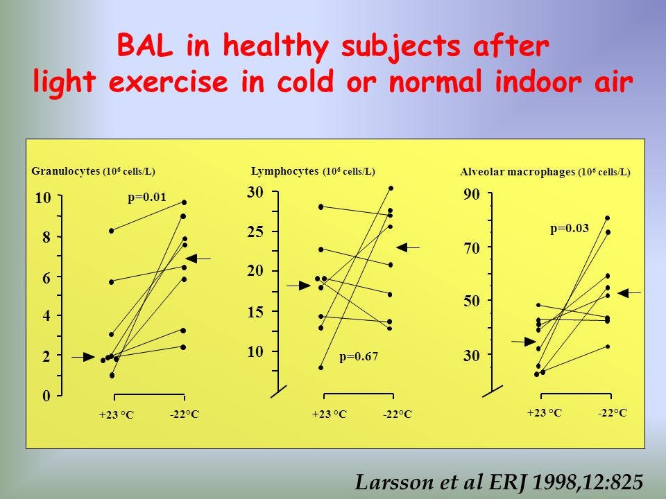 BAL in healthy subjects after light exercise in cold or normal indoor air Granulocytes (10 6 cells/L) 0 2 4 6 8 10 +23 °C p=0.01 -22°C 10 15 20 25 30