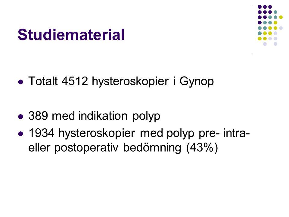 Studiematerial  Totalt 4512 hysteroskopier i Gynop  389 med indikation polyp  1934 hysteroskopier med polyp pre- intra- eller postoperativ bedömnin