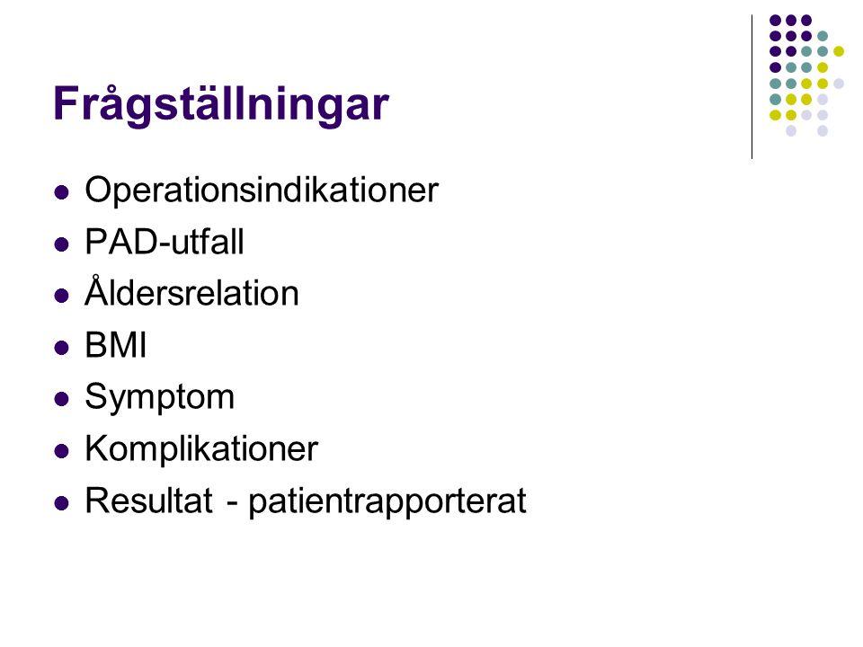 Frågställningar  Operationsindikationer  PAD-utfall  Åldersrelation  BMI  Symptom  Komplikationer  Resultat - patientrapporterat