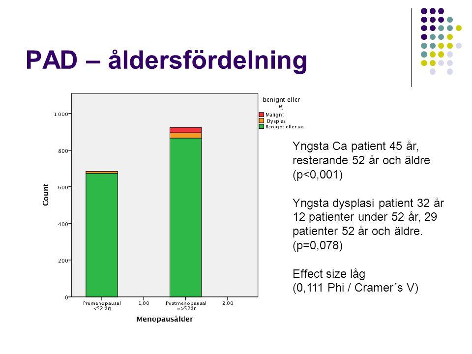 PAD – åldersfördelning Yngsta Ca patient 45 år, resterande 52 år och äldre (p<0,001) Yngsta dysplasi patient 32 år 12 patienter under 52 år, 29 patien