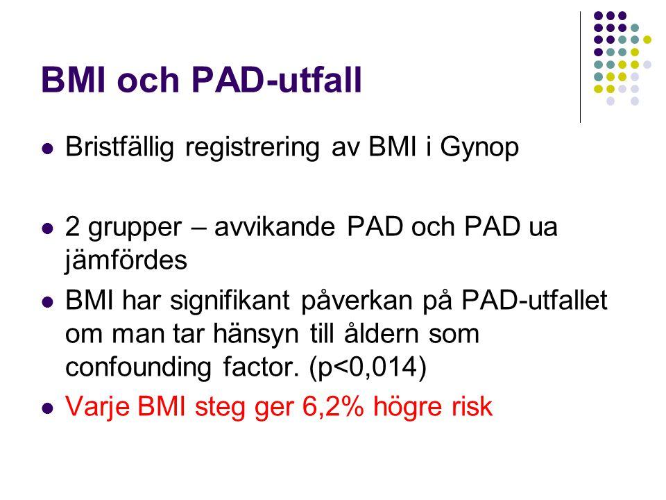 BMI och PAD-utfall  Bristfällig registrering av BMI i Gynop  2 grupper – avvikande PAD och PAD ua jämfördes  BMI har signifikant påverkan på PAD-ut