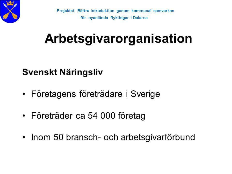 Projektet: Bättre introduktion genom kommunal samverkan för nyanlända flyktingar i Dalarna Arbetsgivarorganisation Svenskt Näringsliv •Företagens företrädare i Sverige •Företräder ca 54 000 företag •Inom 50 bransch- och arbetsgivarförbund
