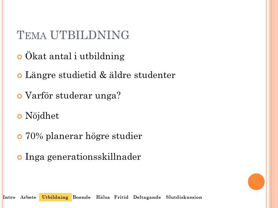 T EMA UTBILDNING Ökat antal i utbildning Längre studietid & äldre studenter Varför studerar unga? Nöjdhet 70% planerar högre studier Inga generationss