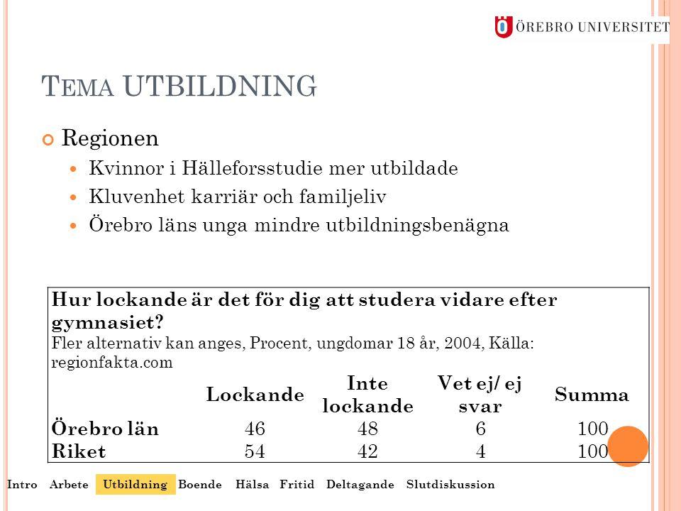 T EMA UTBILDNING Regionen  Kvinnor i Hälleforsstudie mer utbildade  Kluvenhet karriär och familjeliv  Örebro läns unga mindre utbildningsbenägna Hu