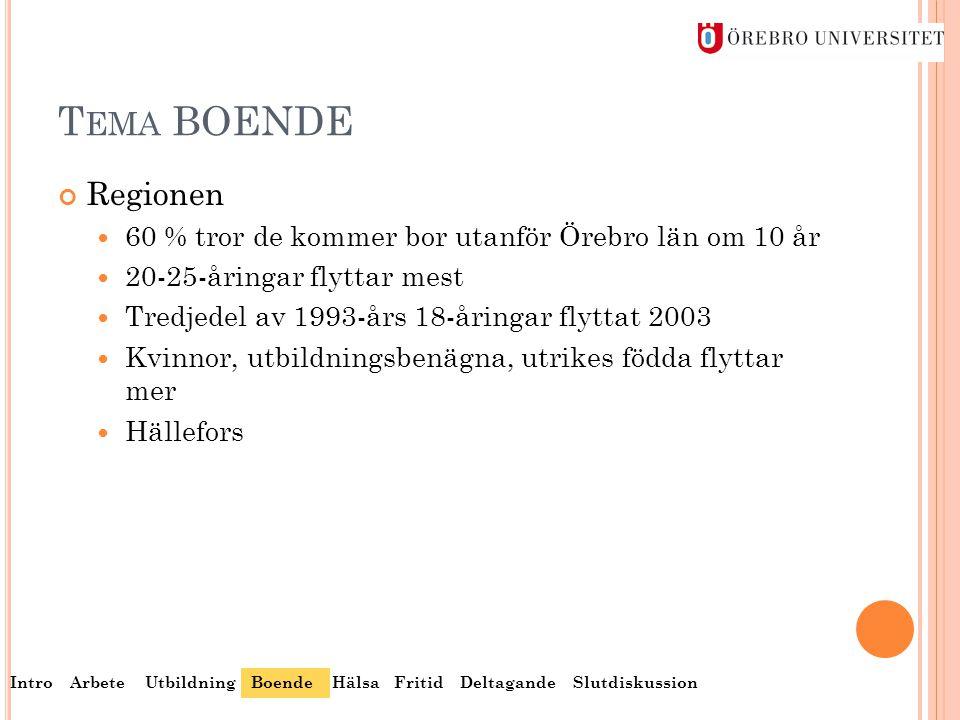 T EMA BOENDE Regionen  60 % tror de kommer bor utanför Örebro län om 10 år  20-25-åringar flyttar mest  Tredjedel av 1993-års 18-åringar flyttat 20