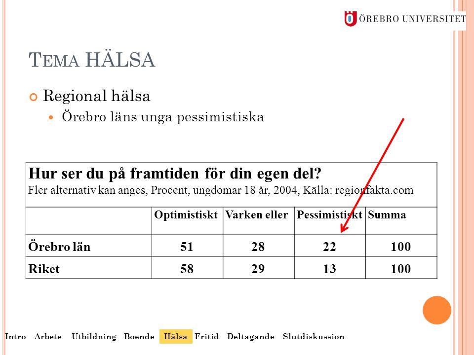 T EMA HÄLSA Regional hälsa  Örebro läns unga pessimistiska Hur ser du på framtiden för din egen del? Fler alternativ kan anges, Procent, ungdomar 18