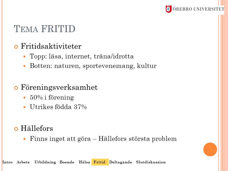 T EMA FRITID Fritidsaktiviteter  Topp: läsa, internet, träna/idrotta  Botten: naturen, sportevenemang, kultur Föreningsverksamhet  50% i förening 
