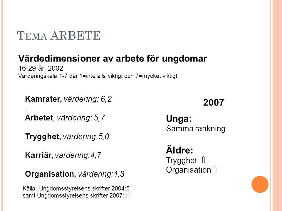 T EMA ARBETE Värdedimensioner av arbete för ungdomar 16-29 år, 2002 Värderingskala 1-7 där 1=inte alls viktigt och 7=mycket viktigt Kamrater, värderin