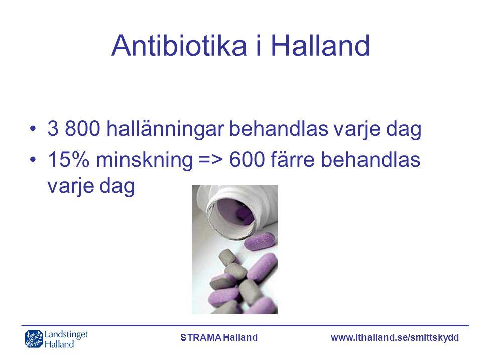 STRAMA Halland www.lthalland.se/smittskydd Björn Johansson, LMK Antibiotikaförskrivning per kommun i Halland 2005 DDD/1000 inv/dag, köns- och åldersstandardiserat (J01 exkl Metenamin)