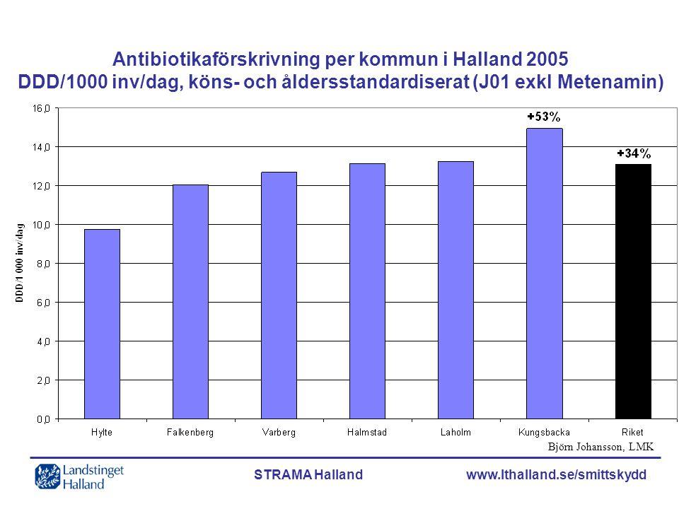 STRAMA Halland www.lthalland.se/smittskydd Björn Johansson, LMK Antibiotikaförskrivning per kommun i Halland 2005 DDD/1000 inv/dag, köns- och åldersst